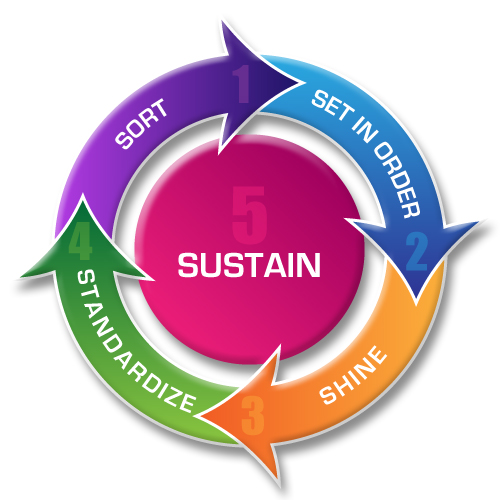 lean initiative cycle in the correct logical order