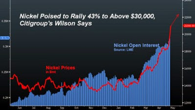 Nickel Prices may top $30,000 a metric ton by Citigroup