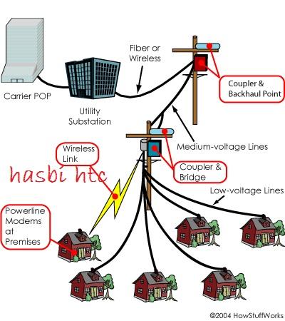 Jaringan internet murah via kabel listrik dari PLN