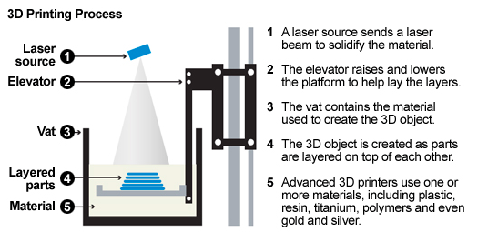 The Alfano Group: The 3D printing revolution is ready to ...