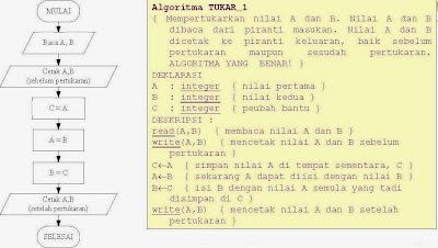 Pemrograman Terstruktur Algoritma dan Pemrograman-16