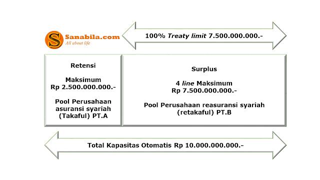 Pengertian dan Mekanisme Operasional Metode Surplus Dalam Reasuransi Syariah (Retakaful) Proporsional Treaty