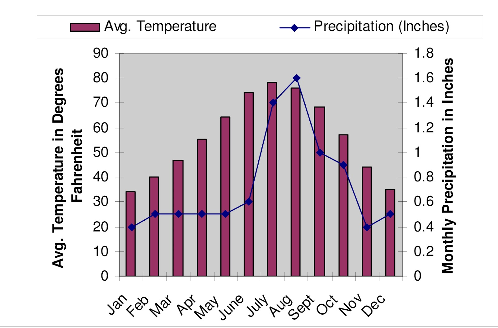 average temperature and precipitation in the las vegas valley photo courtesy of western resource advocates
