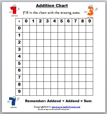 Addition Charts for Kids