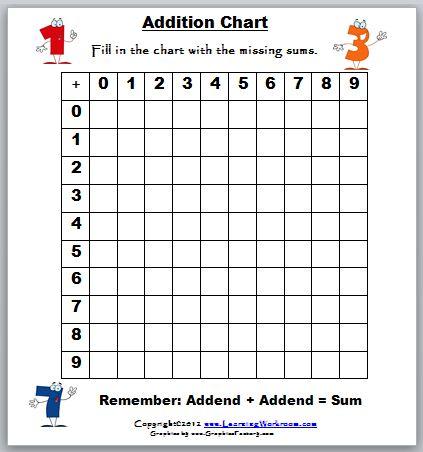 Addition table worksheet grade 1 addition table - Logiciel educatif fr math tables addition ...