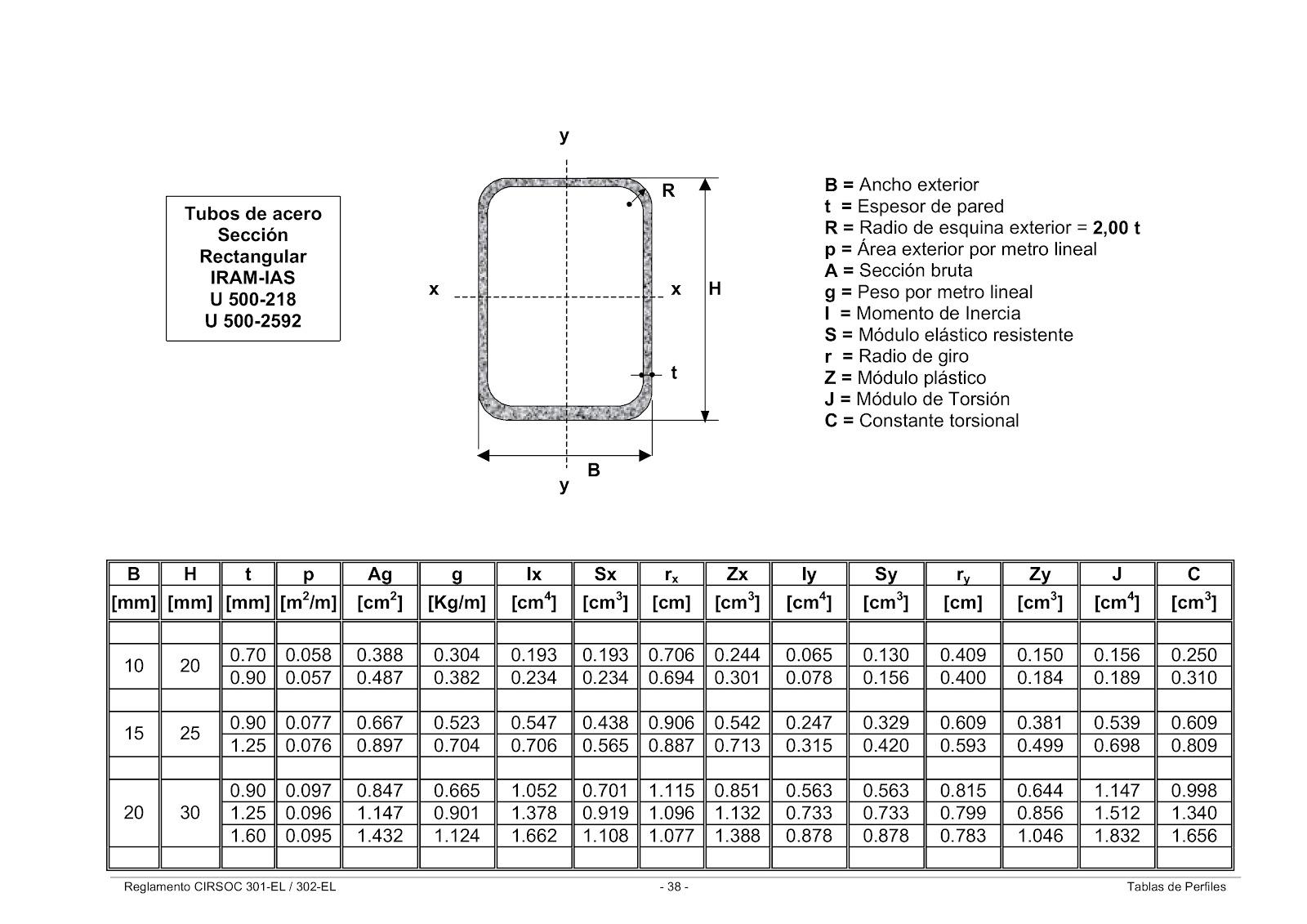 Estructuras uno noche tablas de perfiles laminados y for Tubos de hierro rectangulares