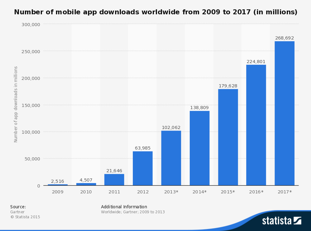 Mobile App downloads since 2009  onwards
