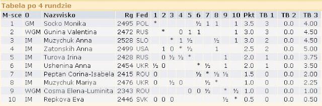 International Chess Tournament Cotroceni  Bukaresztr4