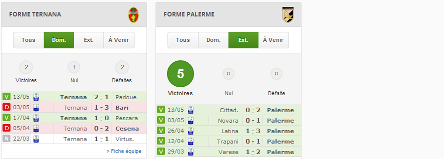 Stats prono foot Finale Ligue des Champions