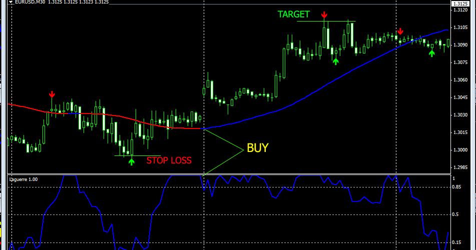 Indikator forex sederhana tapi profit