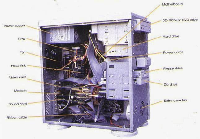 Fungsi CPU Komputer