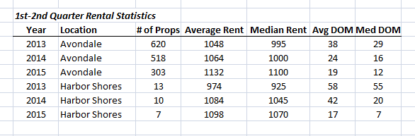 2013-to-2015-1st-2nd-quarter-rental-market-comparison-in-avondale-and-harbor-shores