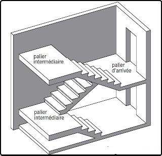 les composants des escaliers b timent et travaux publics. Black Bedroom Furniture Sets. Home Design Ideas