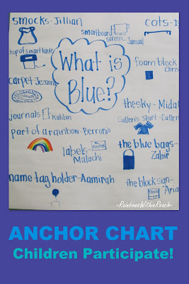 photo of: anchor chart, writing, color blue in environment
