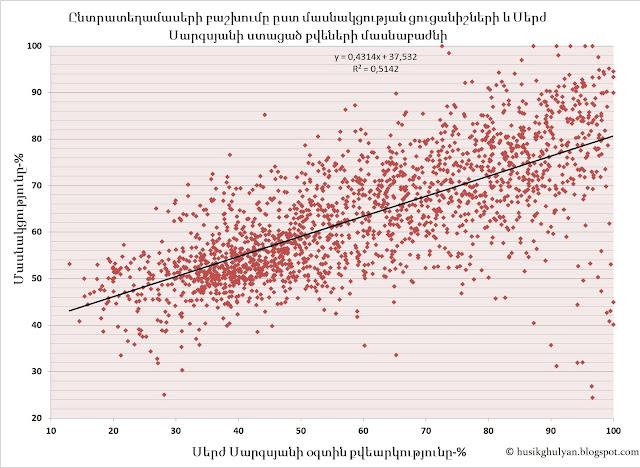 Ընտրատեղամասերի բաշխվածությունը ըստ ընտրողների մասնակցության և Սերժ Սարգսյանի օգտին քվեարկության