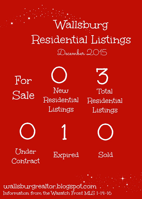 Wallsburg, Utah Real Estate Market December 2015