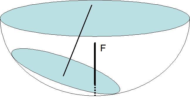 Fabrication d 39 un cuiseur solaire parabolique for Miroir solaire parabolique