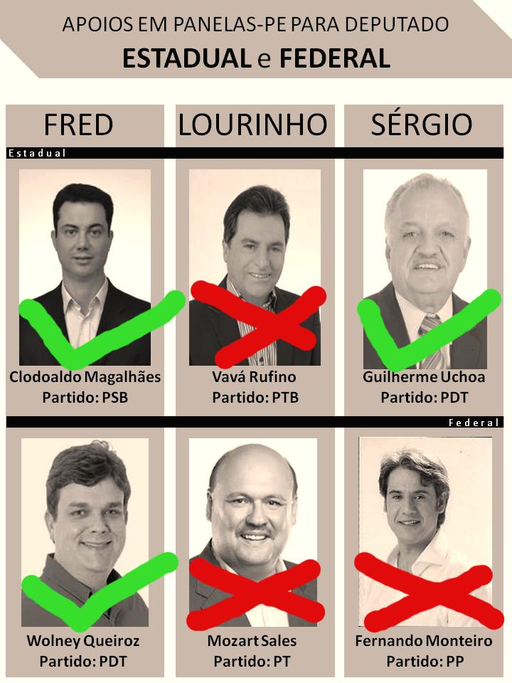 Deputados eleitos apoiados pelos grupos políticos em Panelas e os não eleitos