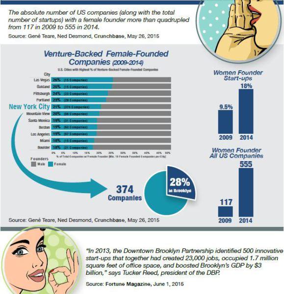 """""""women backed founders"""""""