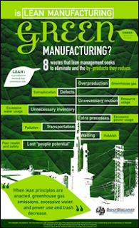 Is Lean Manufacturing Green Manufacturing?