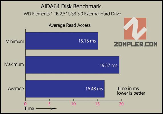 WD Elements Average Read Access AIDA64 Benchmark