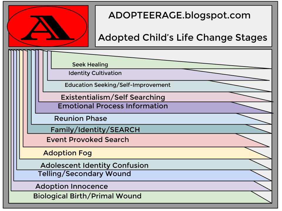 Adopted Child's Life Change Stages