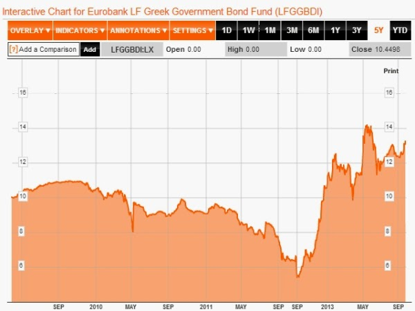 Czy fundusze obligacji są naprawdę bezpieczne?