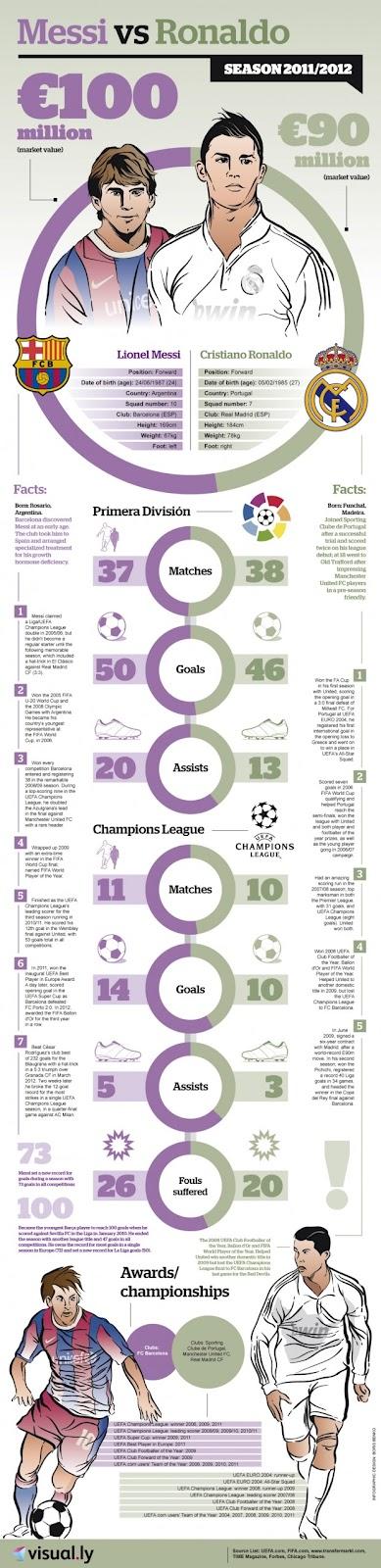 Messi - Ronaldo 2012