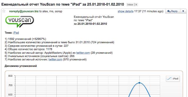 Регулярные отчеты YouScan на e-mail