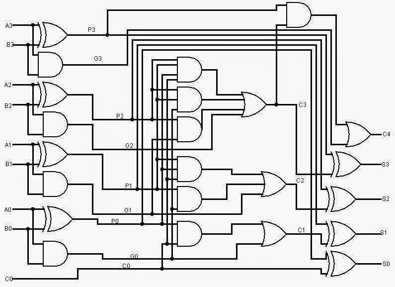 Collaborative Learning Digital Arithmetic Circuits With Verilog Hdl