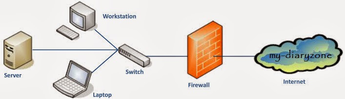 Firewall MikrotikOS, presentasi firewall .swf
