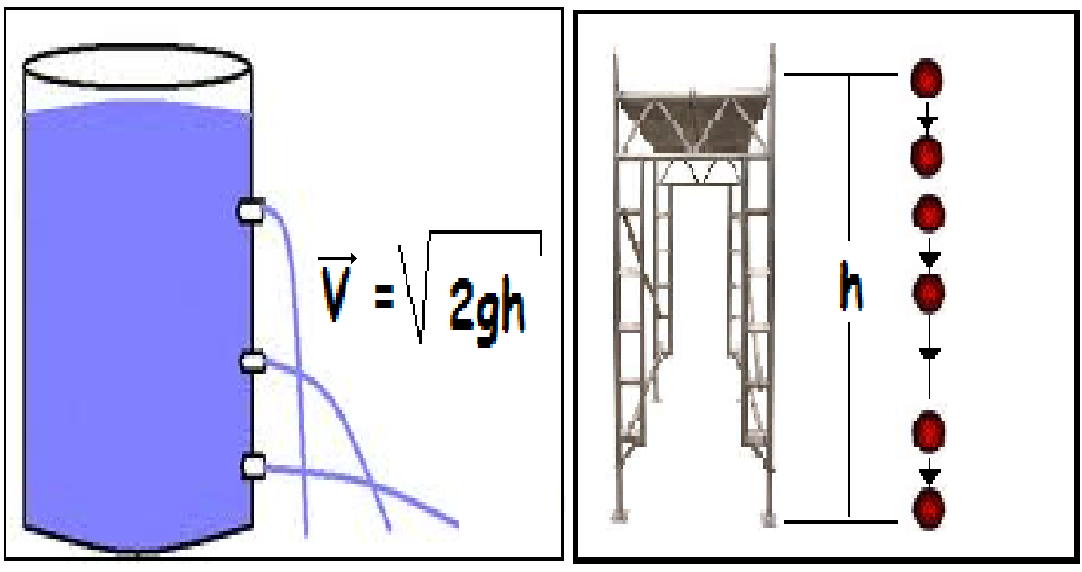 Teorema de Torricelli | Fisiclick