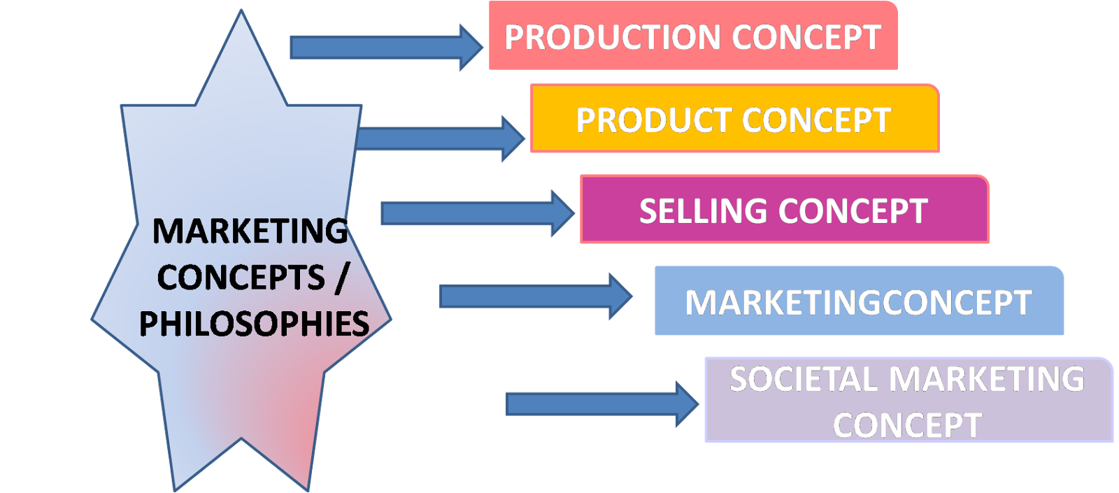 explain 5 marketing concepts What is a marketing concept → meaning of marketing concept succeeding by meeting the needs of customers is one of the most commonly held ideas of the marketing.