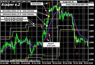 Forex Trading Zone