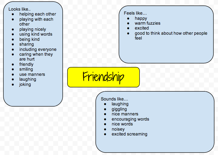 essay how to make and keep friends