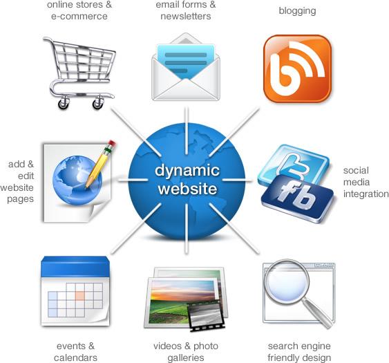 Dynamic Website
