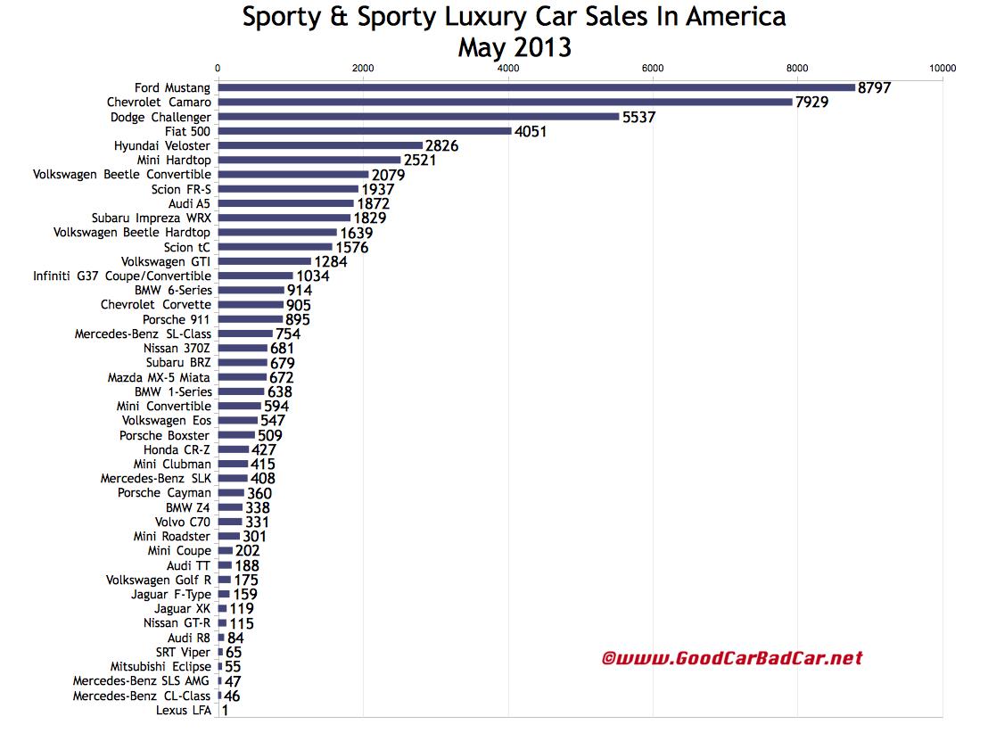 USA_Sports-car-sales-chart-May-2013.jpg