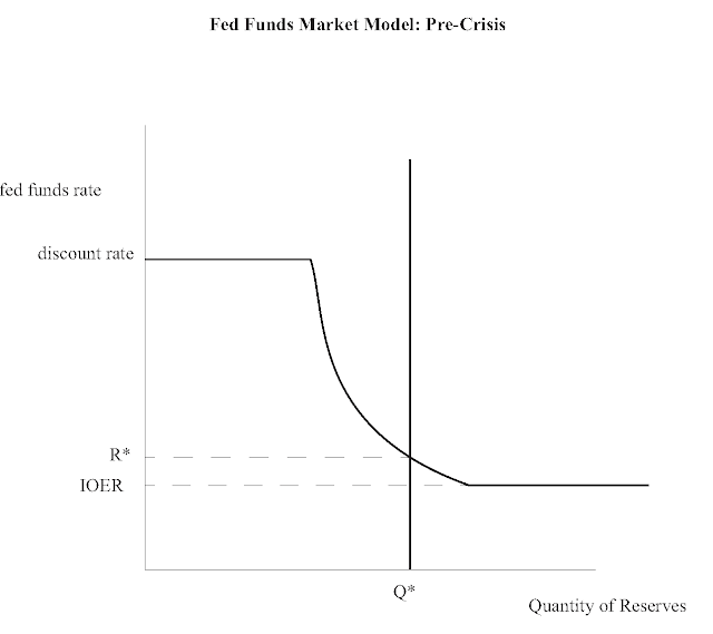 monetary policy and the financial crisis What caused the crisis timeline full timeline articles & papers all topics the financial crisis and the policy response: an empirical analysis of what went wrong us monetary policy and the financial crisis.