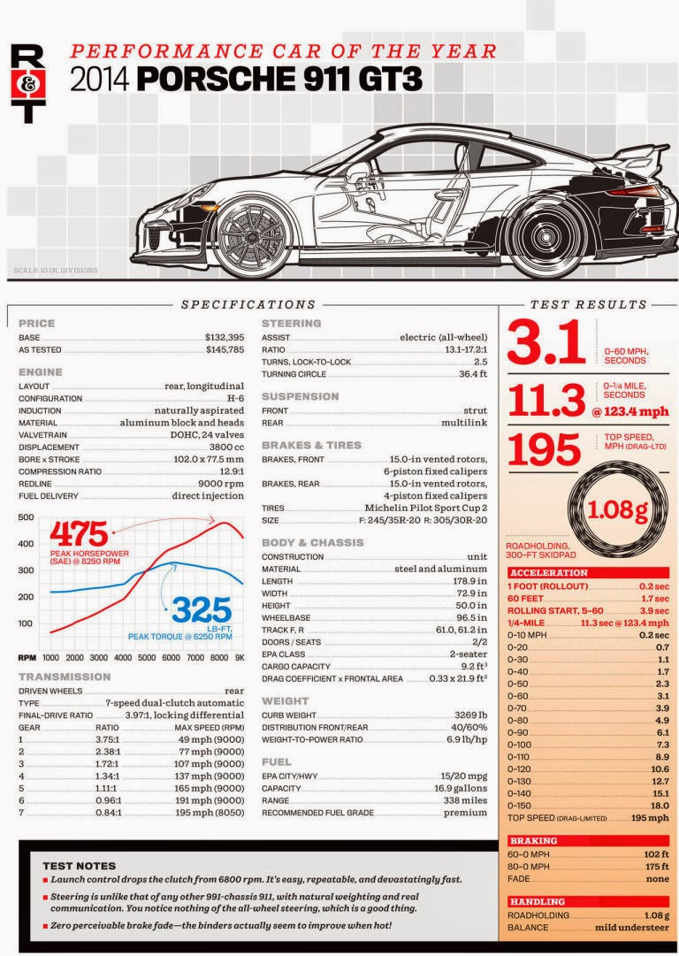 Specs GT3 991 German Engineering Stats GT3