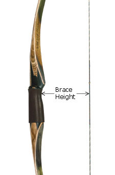 My first bow basic longbow and recurve set up now you need to get your brace height figured out what is the perfect brace height the true answer is wherever your bow shoots best solutioingenieria Image collections