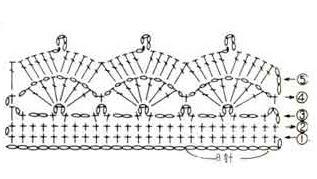 Схема Окантовка края юбки крючком