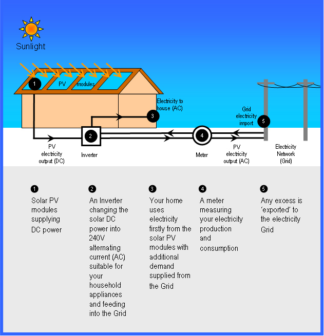 how solar power system works
