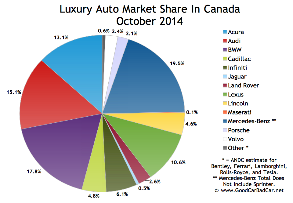 Canada luxury auto brand market share October 2014