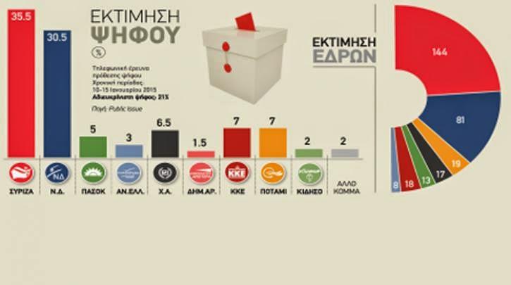Χωρίς αυτοδυναμία του ΣΥΡΙΖΑ είναι αδύνατον να ανατραπούν οι μνημονιακές πολιτικές στις 25 Γενάρη