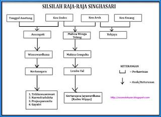 Sejarah Kerajaan Singhasari - Pendiri Ken Arok