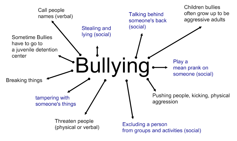 today as part of bullying awareness week the class brainstormed ideas