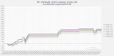 SPX Short Options Straddle Equity Curves - 66 DTE - IV Rank > 50 - Risk:Reward 45% Exits