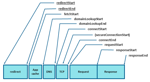 resource timing api diagram