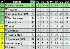 Tabla de posiciones del campeonato de primera división de la AFA
