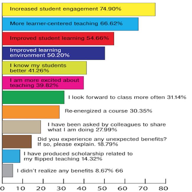 Imagen tomada del survey realizado por Faculty Focus en 2015